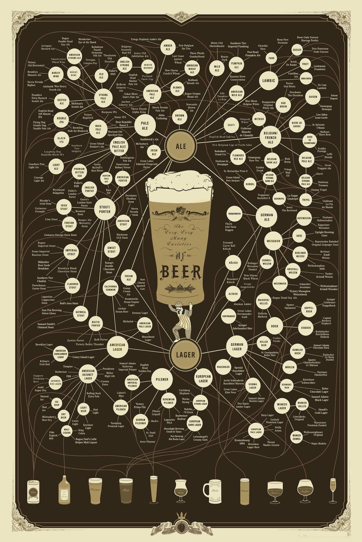 The Very, Very Many Varieties of Beer